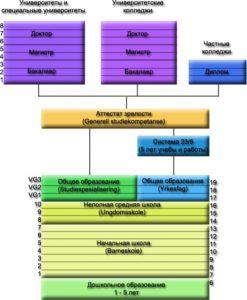 Структура норвежской системы образования.