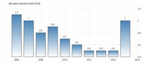 Уровень безработицы в Беларуси увеличился до 1 процента в 2015 году с 0,50 процента в 2014 году сообщили в Национальном статистическом комитете Республики Беларусь.
