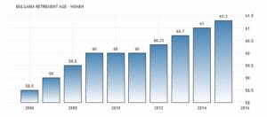 Пенсионный возраст женщин в Болгарии увеличился до 61,30 в 2015 году с 61 в 2014 году, сообщается Национальным агентством по доходам.