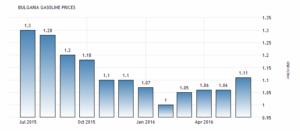 Цены на бензин в Болгарии увеличились до 1,11 USD / литр в июне по сравнению с 1,06 USD / литр в мае 2016 года, сообщает Europe's Energy Portal.