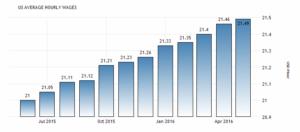 Заработная плата в США достигнула рекордного уровня 21,49 USD / час в мае 2016, сообщает Бюро статистики труда США.