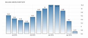 Уровень безработицы в Болгарии снизился до 8,72 процента в мае по сравнению с 9,30 процента в апреле 2016 года, сообщает Министерство труда и социальной политики Республики Болгария.