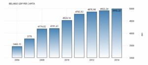 Валовой внутренний продукт (ВВП) на душу населения в Беларуси был 4998.28 долларов США в 2014 году ВВП на душу населения в Беларуси эквивалентно 40 процентов от среднего в мире, сообщает Всемирный банк.