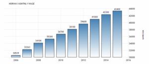 Заработная плата в Норвегии увеличилась до 43400 норвежских крон / месяц в 2015 году, как сообщает Статистическое управление Норвегии.