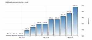 Минимальная заработная плата в Болгарии увеличилась до 214.75 EUR / за июнь, сообщает Евростат.