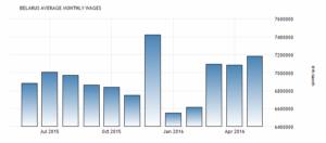 Заработная плата в Беларуси увеличилась до 7182900 рублей / месяц в мае по сравнению с 7085990 руб / месяц в апреле 2016 года сообщили в Национальном статистическом комитете Республики Беларусь.