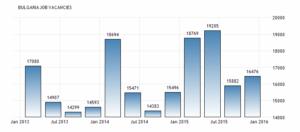 Вакансий в Болгарии увеличилось до 16476 в четвертом квартале 2015 года, сообщается Национальным статистическим институтом Болгарии.
