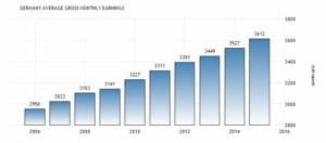 Заработная плата в Германии увеличилась до 3612 EUR / месяц в 2015 году, сообщает Statistisches Bundesamt.