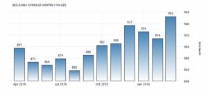 Заработная плата в Болгарии увеличилась до 952 лв / в марте, сообщается Национальным статистическим институтом Болгарии.