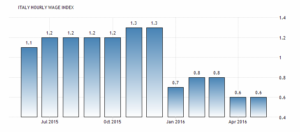 Средняя почасовая заработная плата Италии выросла на 0,6 процента на год в мае 2016 года, сообщается Национальным институтом статистики (ИСТАТ ).