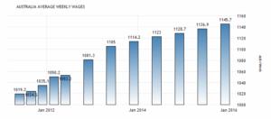Заработная плата в Австралии выросла до 1145.70 AUD / неделю в четвертом квартале 2015 года по соотнощению с 1136.90 AUD / в неделю во втором квартале 2015 года. Сообщает австралийского бюро статистики.
