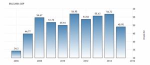 Валовой внутренний продукт (ВВП) в Болгарии составил 48.95 млрд долларов США в 2015 году, сообщает Всемирный банк.