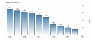 Общая численность населения в Болгарии оценивается в 7,2 млн человек в 2015 году, согласно последним данным переписи. Оглядываясь назад, в 1960, Болгария насчитывала 7,9 миллиона человек.