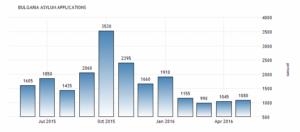 Заявления о предоставлении убежища в Болгарии увеличилось до 1080 человек в мае по сравнению с 1045 человек в апреле 2016 года, сообщает Евростат.