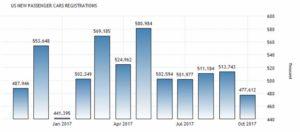 Динамика количества купленных автомобилей в США по данным Bureau of Economic Analysis, тысяч единиц в месяц