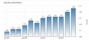 Статистика цен на бензин в Болгарии согласно данным Europe's Energy Portal, долларов за литр