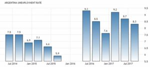 Статистика уровня безработицы в Аргентине