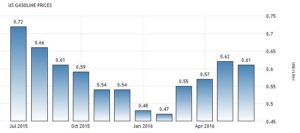 Динамика средней цены бензина в США по данным American Petroleum Institute, долларов за литр