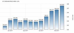 Индекс потребительских цен в США по данным Bureau of Labor Statistics