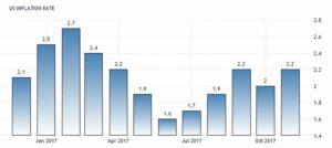 Статистика уровня инфляции в Соединенных Штатах по данным Bureau of Labor Statistics