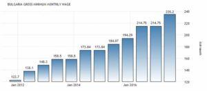 Помесячная статистика минимальной заработной платы в Болгарии по данным Евростата