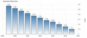 Динамика населения Болгарии по годам