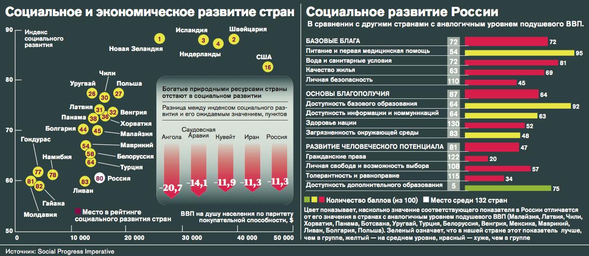 рейтинг россии в мире по уровню жизни росстат пробегом Хабаровском крае