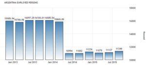 Динамика количества трудоустроенных аргентинцев, тысяч человек