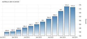 Динамика количества вакансий в Австралии по данным Australian Bureau of Statistics
