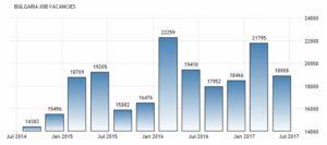 Динамика количества вакансий в Болгарии по данным Национального Статистического Института