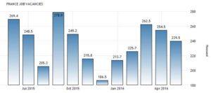 Статистика количества вакансий во Франции по данным INSEE