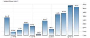 Статистика количества вакансий в Израиля. Данные Центрального Бюро Статистики