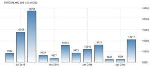 Статистика количества вакансий в Швейцарии по данным SECO