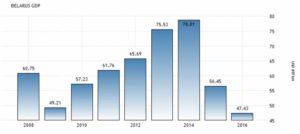 Статистика ВВП Беларуси