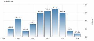 Динамика ВВП Норвегии по данным World Bank Group, миллиардов долларов США в год