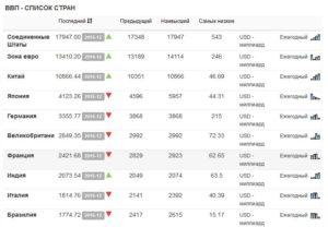 ВВП стран мира по данным tradingeconomics.com