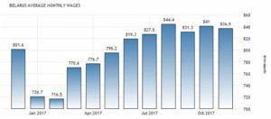 Статистика средней зарплаты в Беларуси