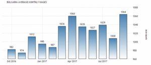 Динамика средней заработной платы в Болгарии, ЛВ в месяц.