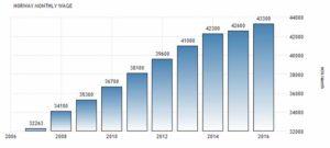 Статистика средней зарплаты в Норвегии по данным Statistics Norway, норвежских крон в месяц