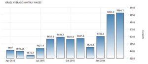 Средняя зарплата в Израиле по годам, шекелей в месяц. Данные Центрального Бюро Статистики