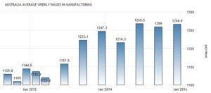 Статистика средней зарплаты в производственной сфере по данным Australian Bureau of Statistics, австралийских долларов в неделю