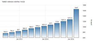 Динамика минимальной зарплаты в Турции, турецких лир в месяц