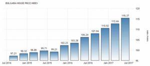 Индекс жилищного строительства в Болгарии поквартально согласно данным Евростат