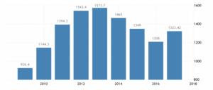 Динамика ВВП Австралии за последние годы по данным World Bank Group, миллиардов долларов США в год