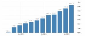 Динамика роста средней зарплаты в Австралии по данным Australian Bureau of Statistics, австралийских долларов в неделю
