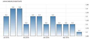 Статистика уровня безработицы в Японии