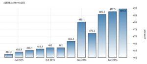 Статистика средней зарплаты в Азербайджане по данным Государственного Комитета Статистики, азербайджанских манатов в месяц