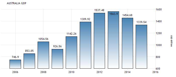 """a history of trends in wages in the united states Real wages rose in the industrial john w productivity trends in the united states the us economy in world war i"""" national bureau of economic."""