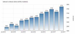 Статистика средней зарплаты в Германии по данным Statistisches Bundesamt, Евро в месяц