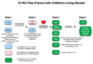 Процесс получения визы K1 и K2.